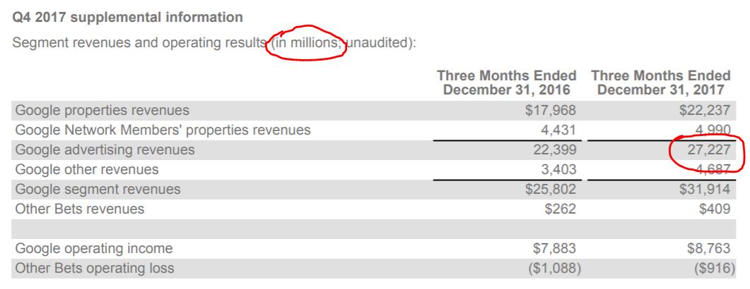 Google revenue